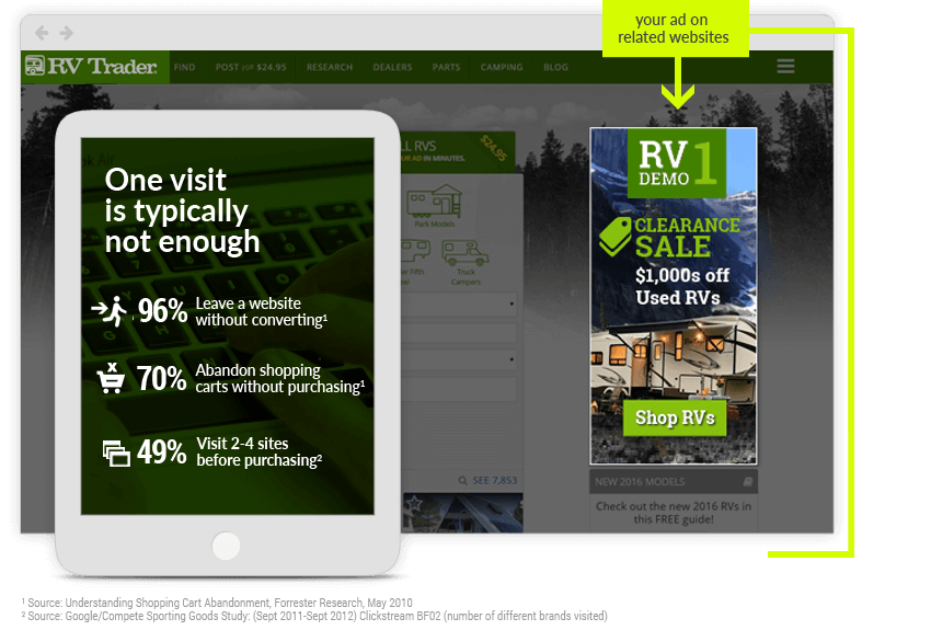 One Visit is typically not enough - 96% leave a website without converting1 - 70% abandon shopping carts without purchasing1 - 49% visit 2-4 sites before purchasing2 - sources: Forrester Research and Google/Compete Sporting Goods Study - You ad shown on related websites