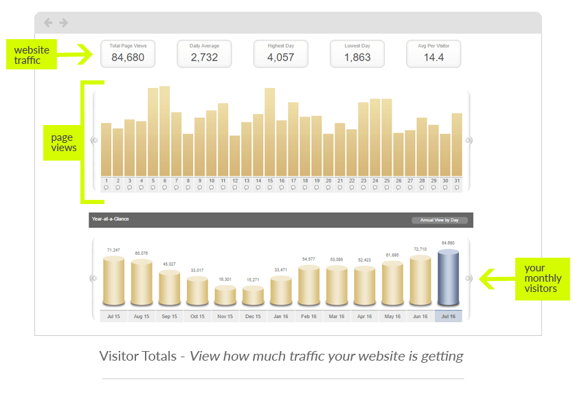 KickFire analytics - Visitor Totals - view how much traffic your website is getting
